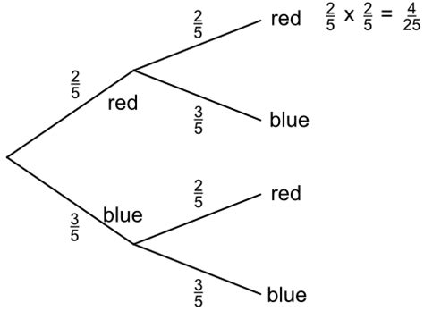 what is a tree diagram in probability probability tree diagrams html