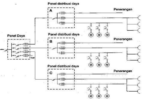 fungsi layout panel gogeneration fungsi spesifikasi beban dan komponen panel