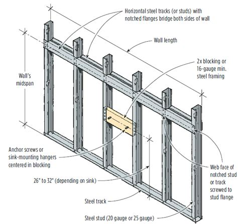 light gauge metal framing wall section metal wall framing blocking pictures to pin on pinterest