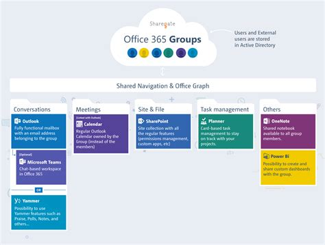 Office 365 Outlook Groups Office 365 Groups Explained Sharegate
