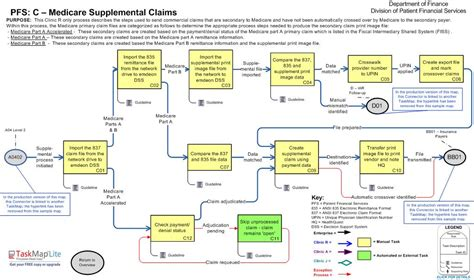 revenue cycle management in healthcare flowchart flowchart revenue cycle create a flowchart