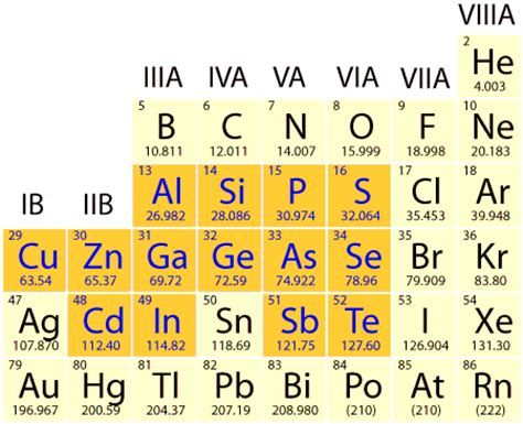 Semiconductor Periodic Table by Semiconductor Structure