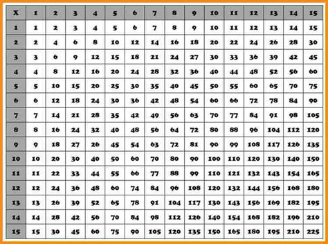free printable multiplication chart to 20 20 by 20 multiplication chart printable descargardropbox