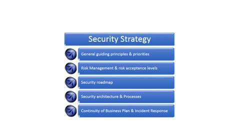 Ciso Appsec Guide Application Security Program Owasp Information Security Strategy Template