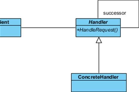design pattern event handler chain of responsibility pattern tutorial