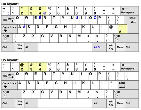 us keyboard layout vs portuguese uk trip reactuate