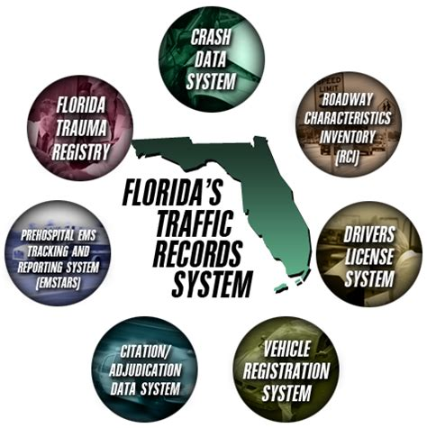 Department Of Safety Drivers Records Florida Traffic Records Coordinating Committee