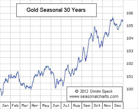seasonal pattern for gold gold silver seasonal charts bullion directory