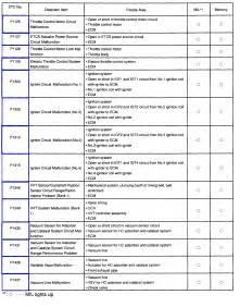 2010 Prius Brake System Warning Light Diagnose Toyota Prius