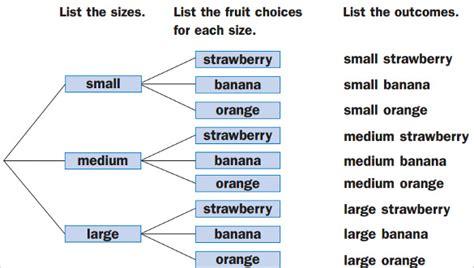 how to make tree diagram in word tree diagram 15 free printable word excel pdf format