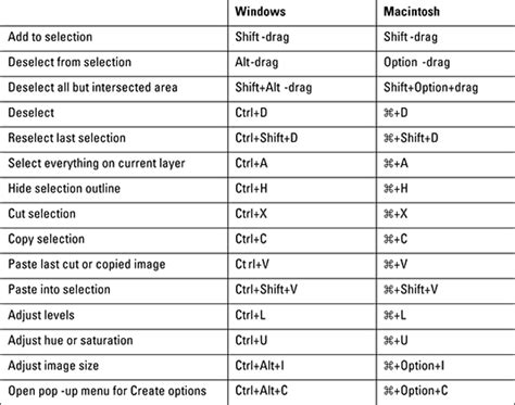 adobe premiere cs6 shortcut keys pdf photoshop elements 14 for dummies cheat sheet dummies