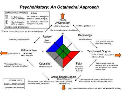 let s talk politics how different sides approach the same issues books psychohistory an octahedral approach by space commander