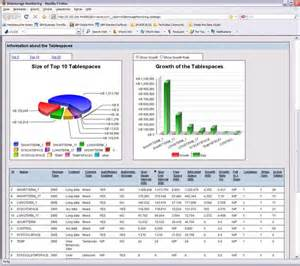 Performance Management Report Template by An Inside Look At Db2 Advanced Enterprise Server Edition