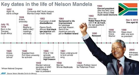 biography of nelson mandela in tamil pdf image result for timeline of nelson mandela justice
