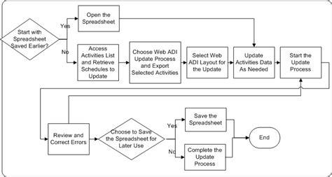 web adi layout oracle marketing user guide