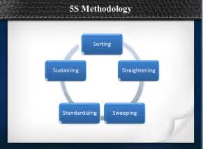 5s Powerpoint Template by What Is The 5s Methodology Powerpoint Presentation