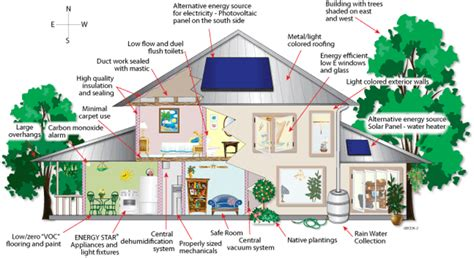how to build an eco friendly house green building city of palm coast florida