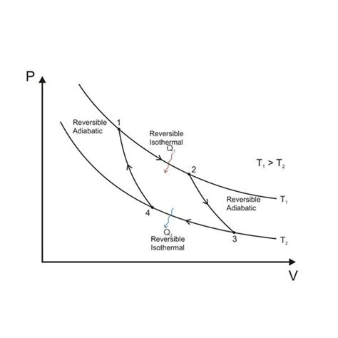 carnot cycle ts diagram thermodynamics does a reversible heat engine exchanging