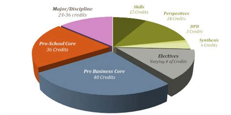 How Many Credits To Complete Mba Uw Bothell by Degree Requirements College Of Business Oregon State