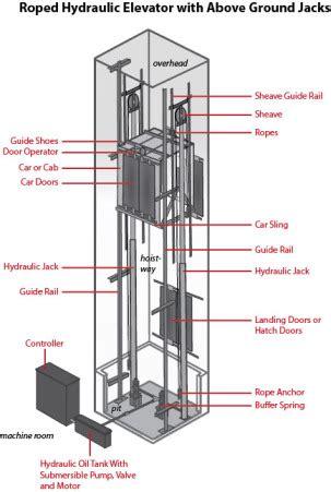 mitsubishi hydraulic elevator it s alive roped hydraulic elevators explained elevator