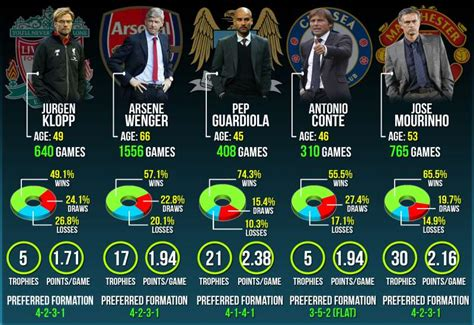 epl latest infographic epl 2016 17 set to be a battle of the managers
