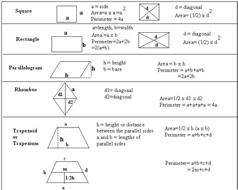 area formula math formulas worksheet geometry worksheets area and