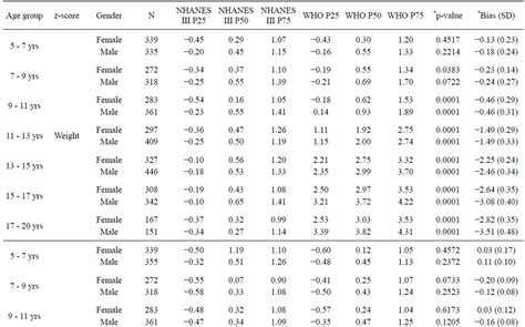 Z Test Table by Applying The Who Instead Of Cdc Growth Charts May