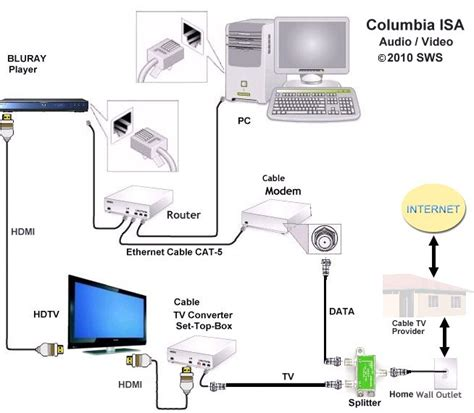 6 Best Images Of Cable Internet Diagram Router