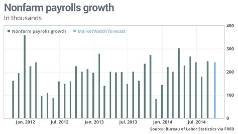 by jeffry bartash reporter washington marketwatch seems the u s five things to watch in the october jobs report marketwatch