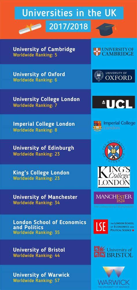 best universities uk study in uk find the best universities in united kingdom