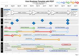strategic roadmap template free roadmap with pest strategic insights on your roadmaps