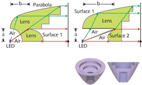 led len test led optics efficient led collimators simple design