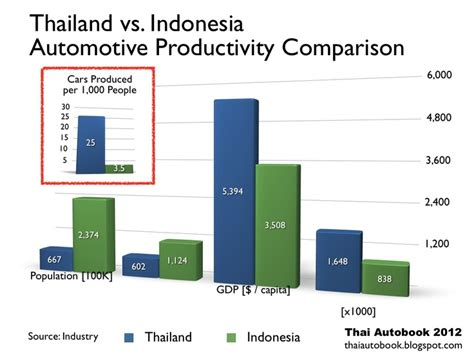 porsche indonesia career 44 best images about thai autobook statistics on