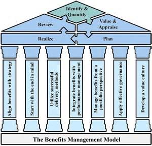 benefits management amp projects 171 arras people