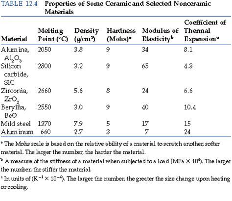 ceramic resistor material properties 28 images ceramics matrix composite chapter 12 section
