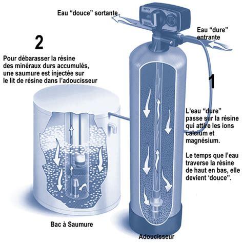 Sel Pour Adoucisseur D Eau 1297 by Traitement De L Eau Adoucisseurs Eco Energie Solutions