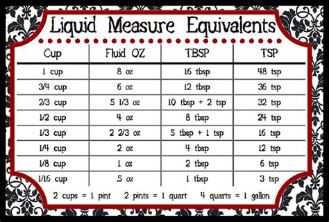 the busty baker downloadable charts measurement equivalents and baking pan substitutions