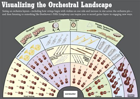 orchestra layout template orchestra layout diagram