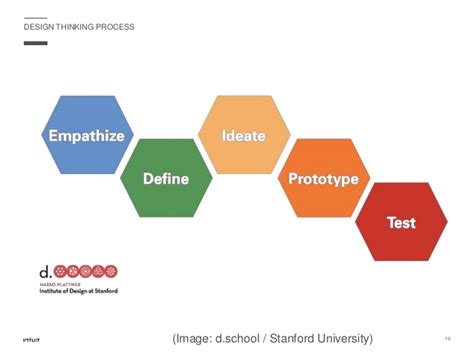 design thinking stanford book design thinking stanford ppt efcaviation com