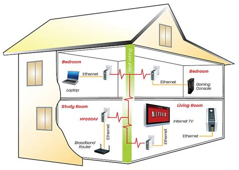 using house wiring for internet amazon com diamond multimedia powerline internet hdtv av 200 mbps ethernet over power homeplug