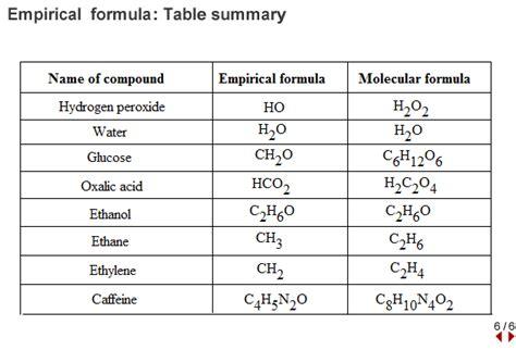 L Chemical Formula by Course Pre Ap Chemistry L Mosier