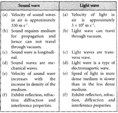 form 5 physics chapter 1 1 6 comparison between sound