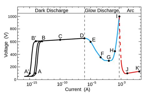 gas diode characteristics file glow discharge current voltage curve svg