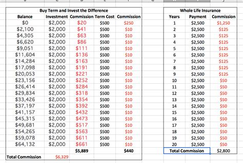 whole vs term insurance 7 lies about whole is whole a investment
