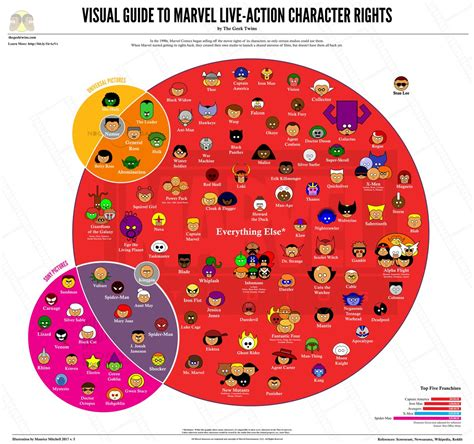 marvel film rights here s an infographic of who owns what marvel characters now