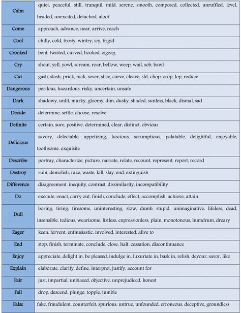 synonyms of table list of 100 common synonyms for improving your