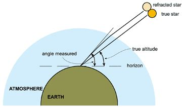 sextant errors and corrections refraction error correction in sextant measurements math