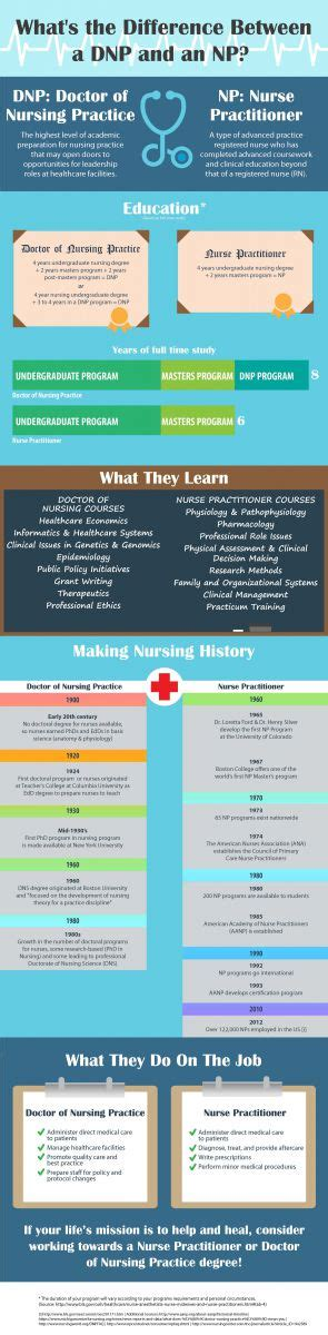 Msn Mba Vs Np by Dnp Vs Np A Practitioner Degree Comparison