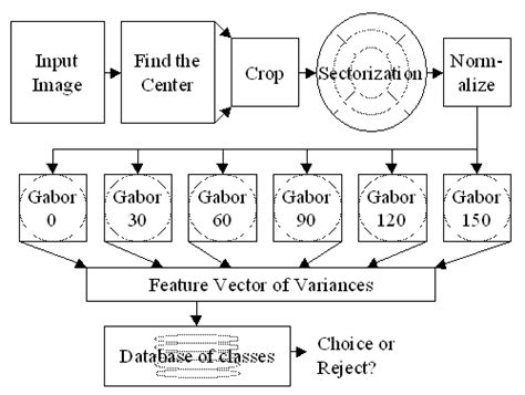 pattern recognition algorithm in matlab pattern matching in c with source code advanced source
