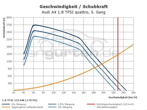88 Kw Wieviel Ps by Audi A4 1 8 Tfsi Quattro 170 Ps Technische Daten